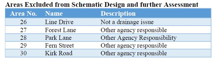 Areas Excluded from Schematic Design and further Assessment