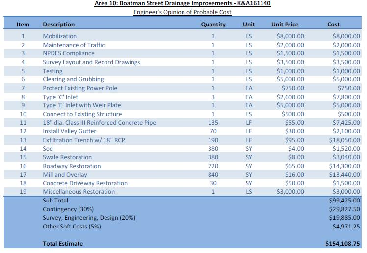 Boatman Street Engineers Opinion Cost breakdown