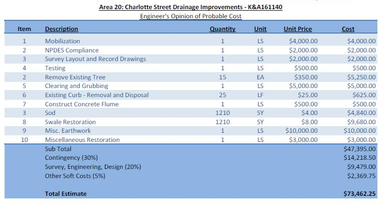 Charlotte St. Engineer Opinion Cost breakdown