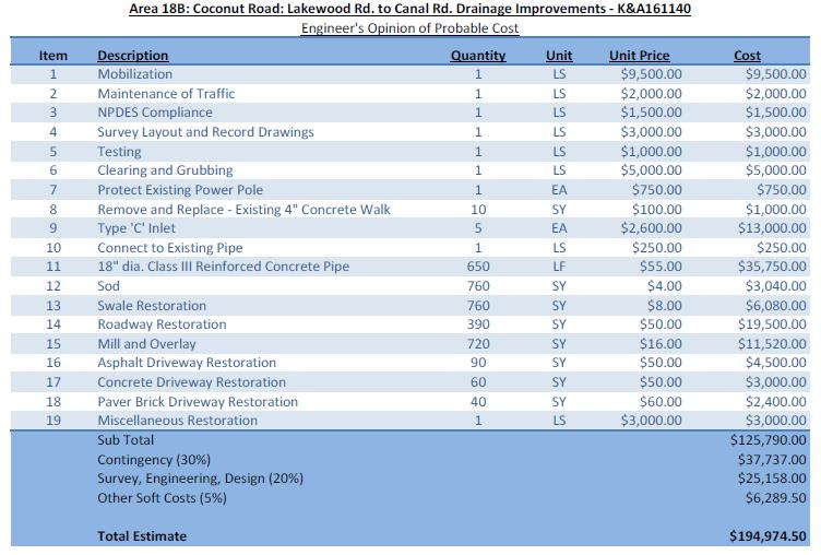 Coconut Rd. Lakewood Rd. to Canal Rd. Engineers Opinion Cost breakdown