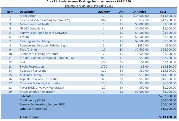Riedel Ave. Engineers Opinion Cost Breakdown